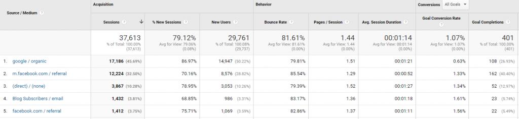 Google Analytics Stats - Acquisition - All Traffic – Source Medium